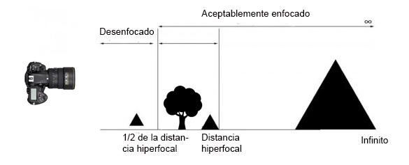 esquema hiperfocal